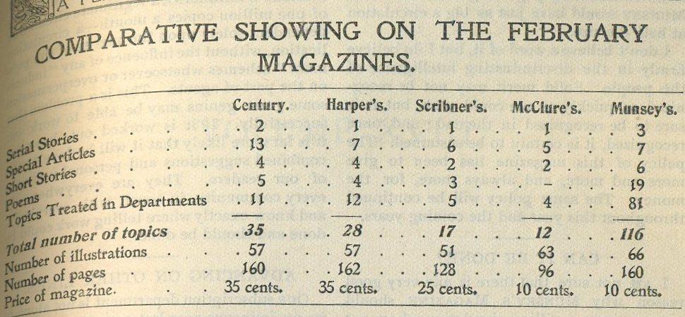 Munseys Comparative Chart 1898